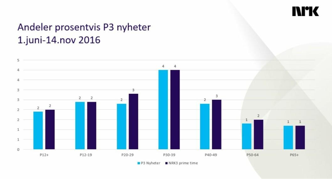 P3nyheter andeler seere prosentvis.