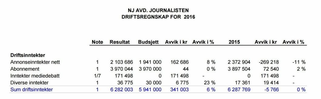 Fra Journalistens avdelingsregnskap i Norsk Journalistlag.