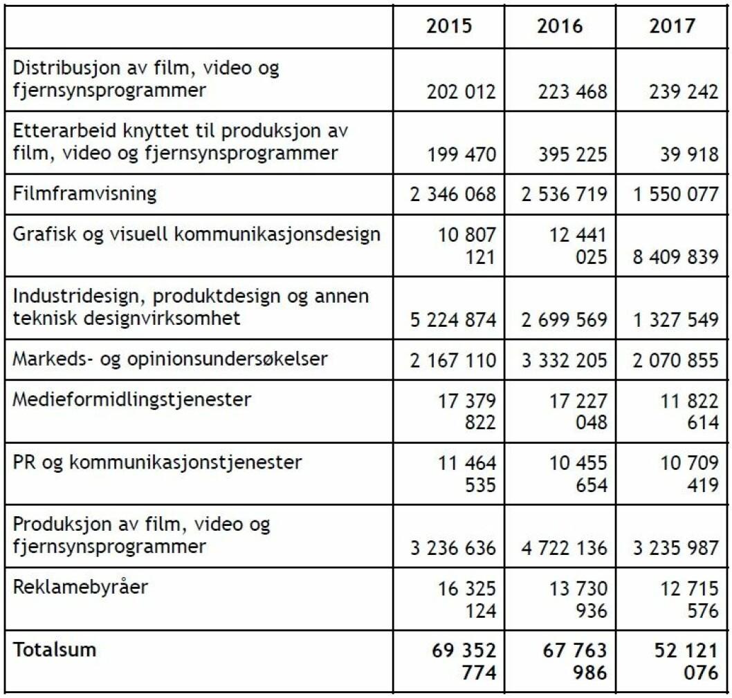Oslo kommunes utgifter i 2015, 2016 og pr. oktober 2017 på ekstern kommunikasjon.