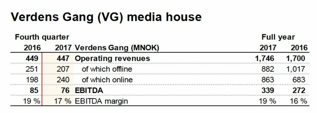 VGs tall i 2017 og fjerde kvartal, målt mot året før.