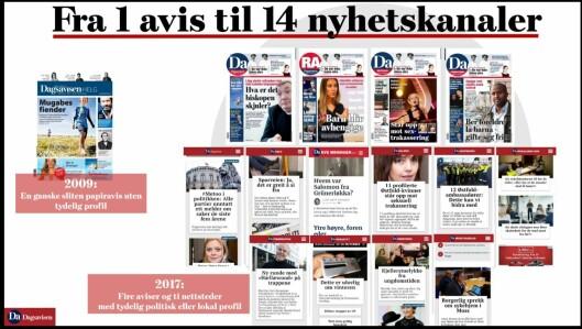 Oversikt over Mediehuset Dagsavisen.