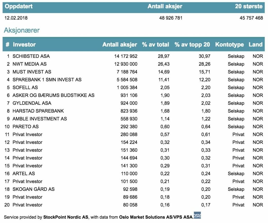 De største aksjonærene i Polaris Media per 12. februar 2018.