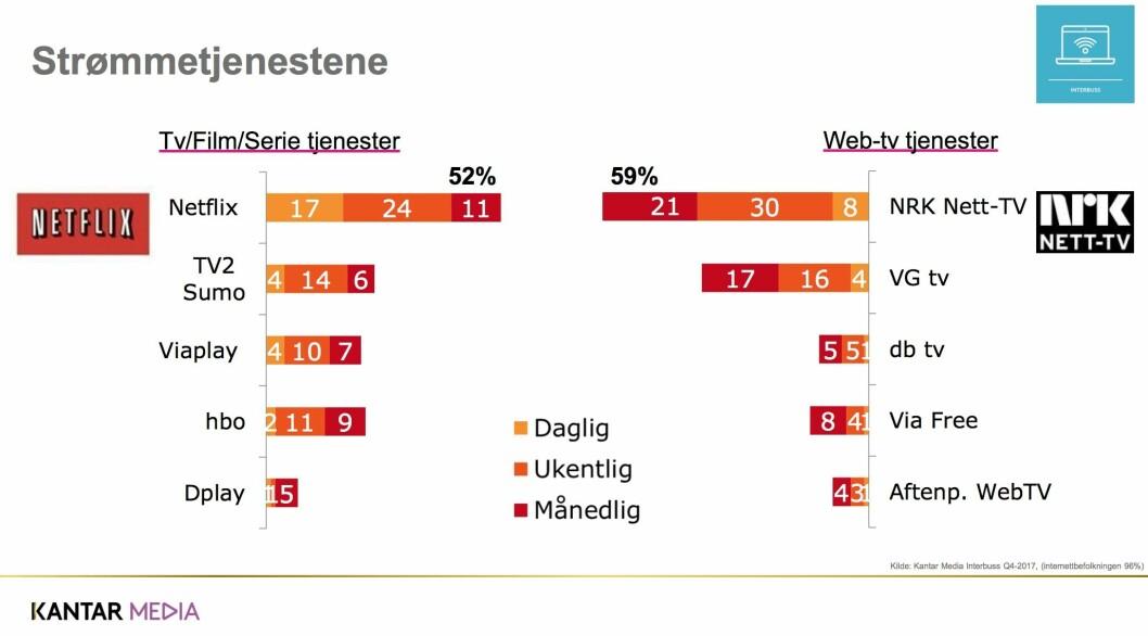 Kantar Medias oversikt over det norske strømmemarkedet.