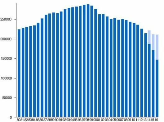 Slik har Aftenpostens opplag utviklet seg de seneste tiåra. Den digitale andelen (i lyseblått) har vokst kraftig de siste to åra, noe som ikke synes på 2016-tallet - og bare tildels på 17-tallet, som blir offentliggjort onsdag formiddag.