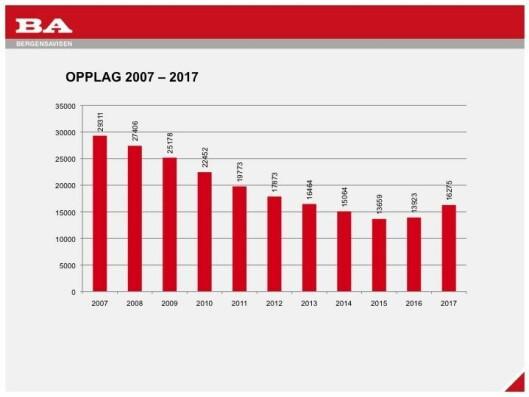 Denne grafen er et godt bilde på norske avisers utvikling: Digital brukerbetaling gir vekst igjen.