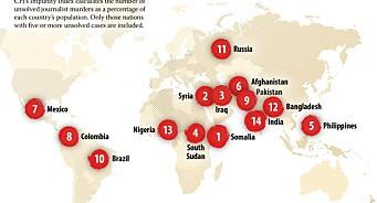 324 journalister drept på 10 år: Dette er de 14 landene hvor flest drap ikke blir oppklart