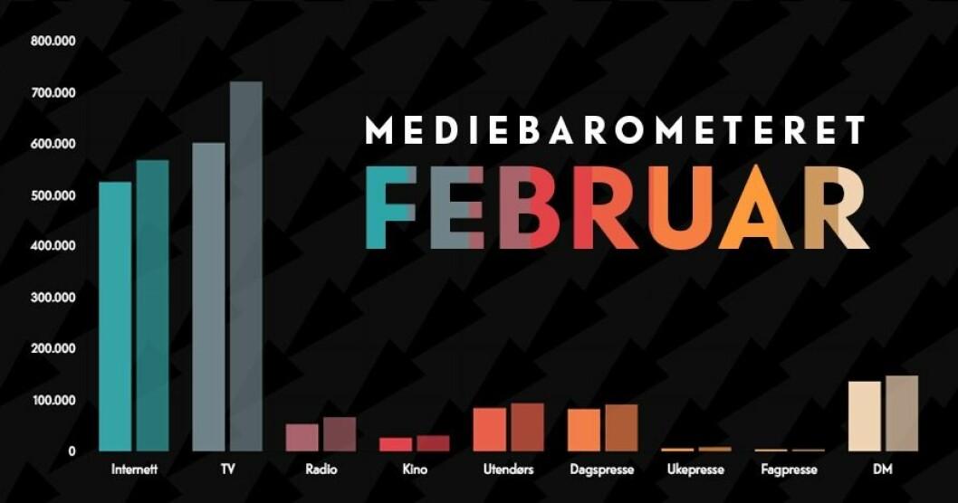 Mediebarometeret for februar.