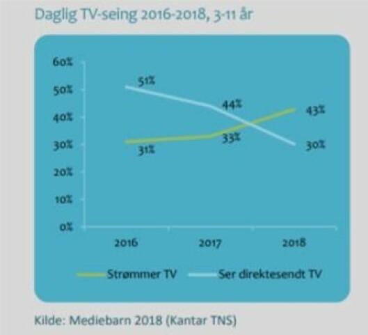 Daglig TV-seing 2016-2018 3-11 år.