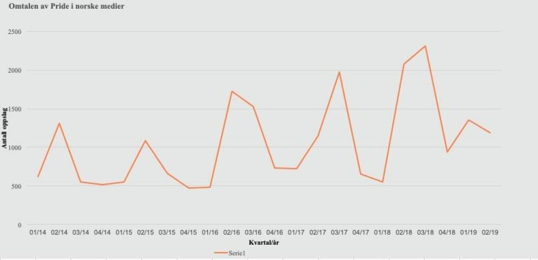 Grafen er hentet fra Retriever og viser omtalen av Pride de siste fem årene.