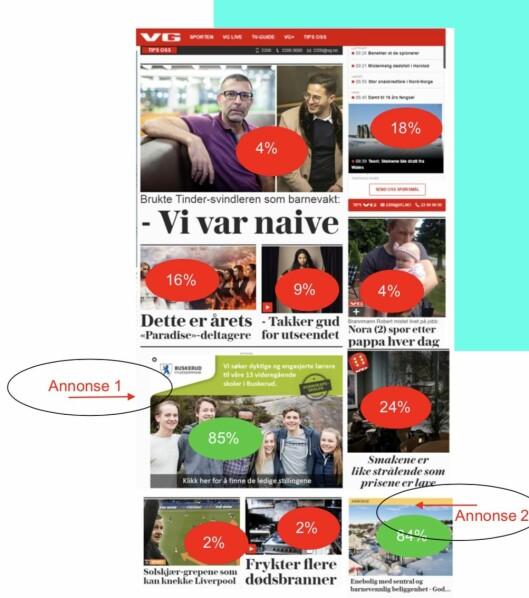 Bilde fra Medietilsynets rapport. Her ser du hvor folket klikket da de ble bedt om å peke ut annonseinnholdet på VGs forside