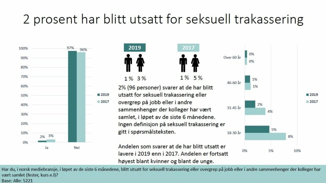Fra presseorganisasjonenes undersøkelse om seksuell trakassering.