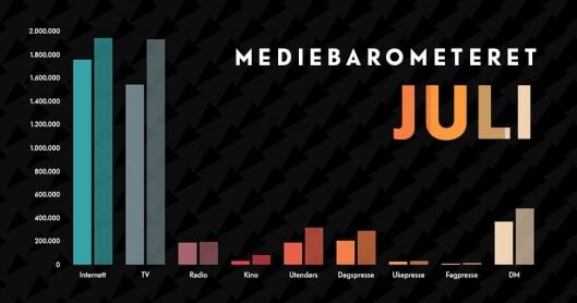 Mediebarometeret fra Mediebyråforeningen for de syv første månedene i 2020 – sammenlignet med tilsvarende tall for 2019.