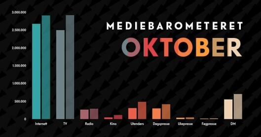 Slik ser mediebarometeret ut for oktober.