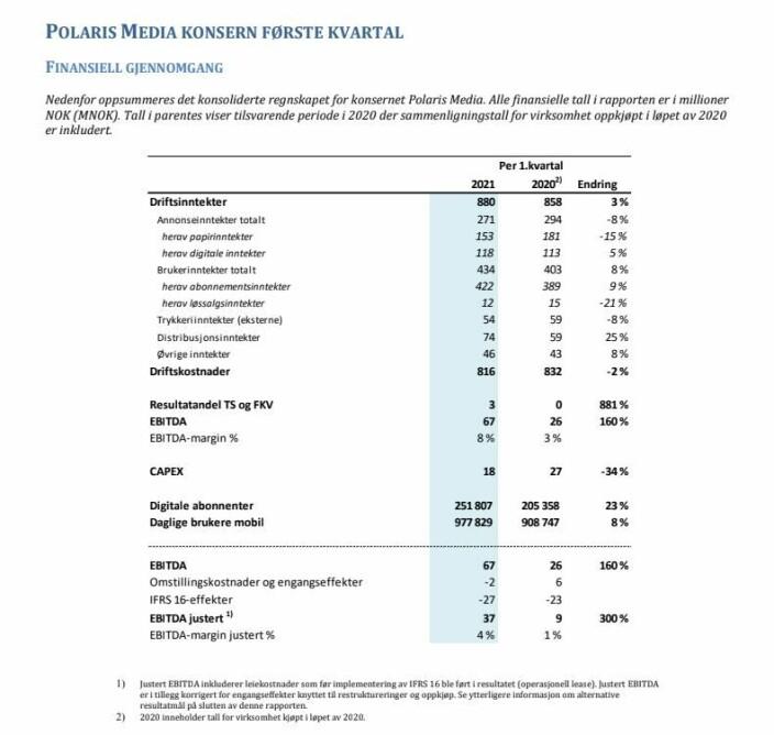 Slik ser tallene ut for Polaris etter første kvartal 2021.