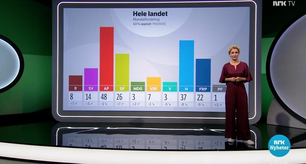 Tre klager på NRKs valgssending